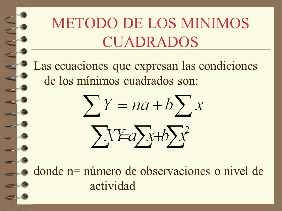 METODO DE LOS MINIMOS CUADRADOS Las ecuaciones que expresan las condiciones de los mínimos cuadrados son: donde n= número de observaciones o nivel de