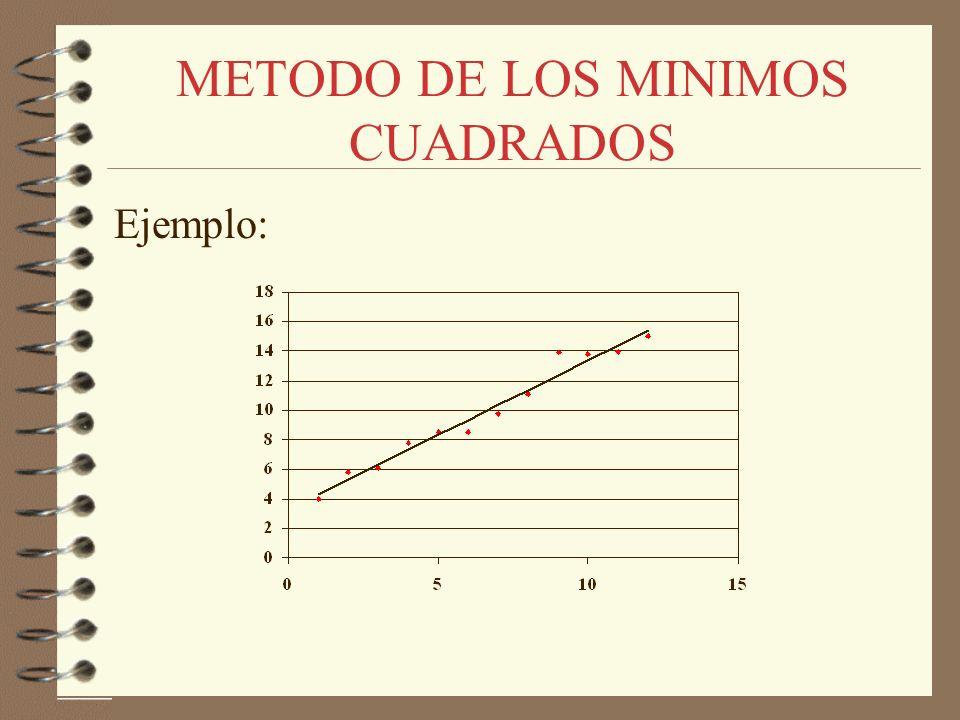 Ejemplo: METODO DE LOS MINIMOS CUADRADOS