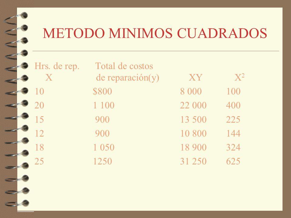 METODO MINIMOS CUADRADOS Hrs. de rep. Total de costos X de reparación(y) XY X 2 10$8008 000 100 201 10022 000 400 15 90013 500 225 12 90010 800 144 18