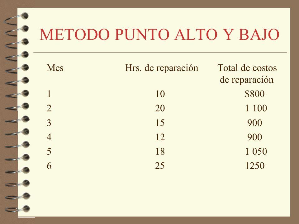METODO PUNTO ALTO Y BAJO Paso 1 Seleccione el par más alto y el par más bajo Paso 2 Calcule la tasa variable, b, utilizando la fórmula: Tasa Variable = Diferencia en costo Y / Diferencia en actividad x Paso 3 Calcule la porción de costo fijo: Costo total semivariable - Costo variable