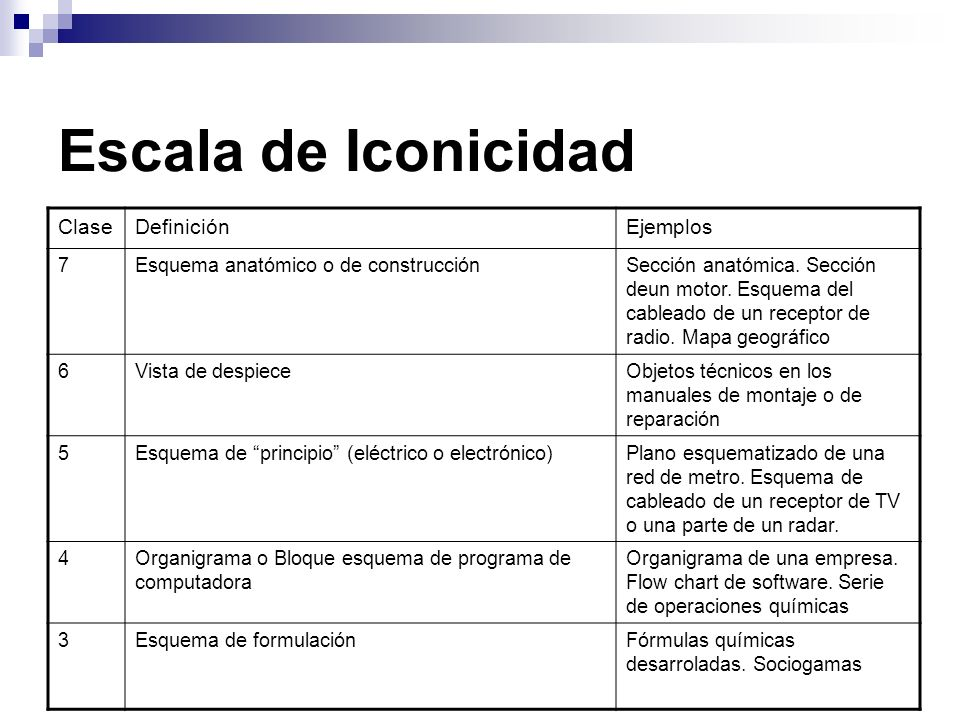 Escala de Iconicidad ClaseDefiniciónEjemplos 7Esquema anatómico o de construcciónSección anatómica. Sección deun motor. Esquema del cableado de un rec