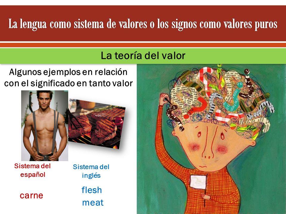 Algunos ejemplos en relación con el significado en tanto valor La teoría del valor carne flesh Sistema del español Sistema del inglés meat