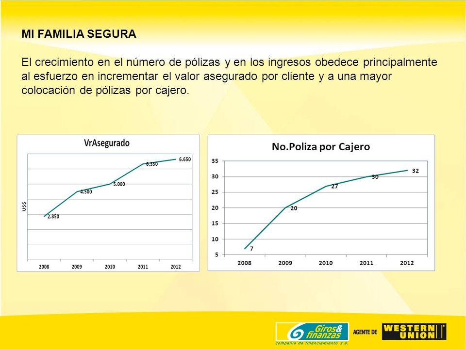 MI FAMILIA SEGURA El crecimiento en el número de pólizas y en los ingresos obedece principalmente al esfuerzo en incrementar el valor asegurado por cl