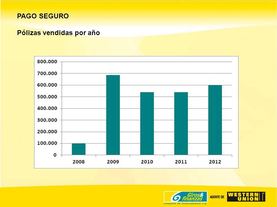 PAGO SEGURO Pólizas vendidas por año