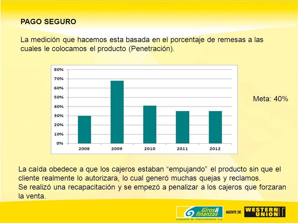 PAGO SEGURO La medición que hacemos esta basada en el porcentaje de remesas a las cuales le colocamos el producto (Penetración). Meta: 40% La caída ob