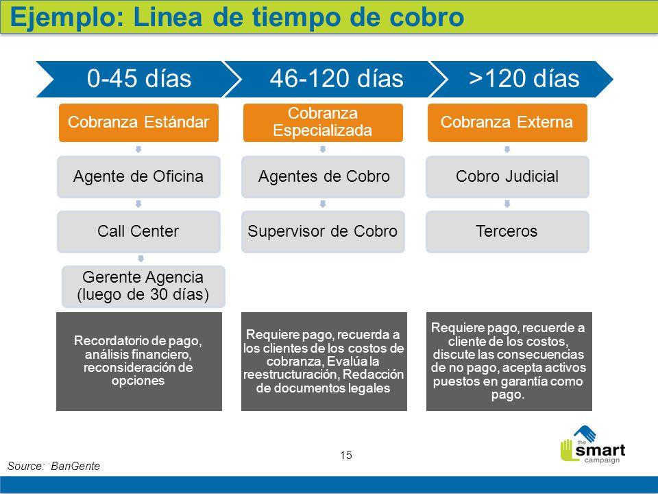15 Source: BanGente Cobranza EstándarAgente de OficinaCall Center Gerente Agencia (luego de 30 días) Cobranza Especializada Agentes de CobroSupervisor