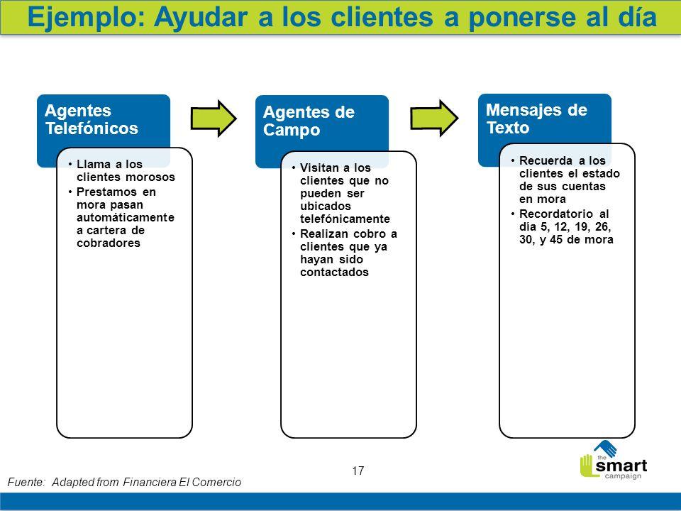 17 Fuente: Adapted from Financiera El Comercio Agentes Telefónicos Llama a los clientes morosos Prestamos en mora pasan automáticamente a cartera de c