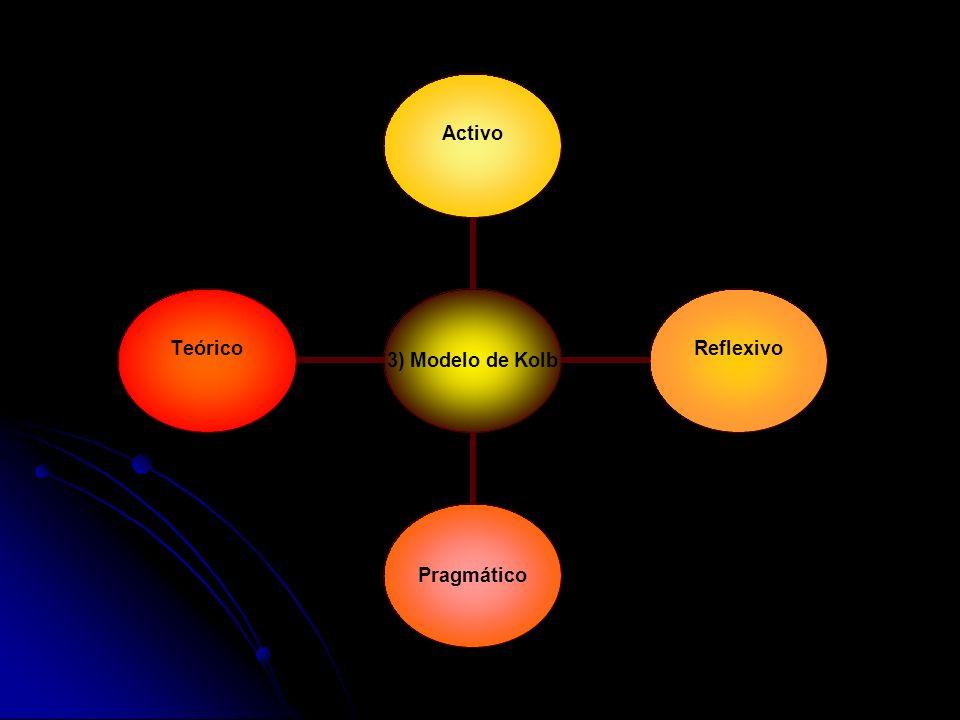 3) Modelo de Kolb ActivoReflexivo Pragmático Teórico