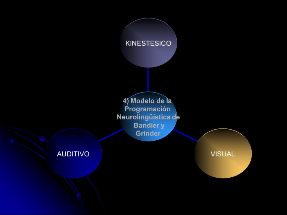 4) Modelo de la Programación Neurolingüística de Bandler y Grinder KINESTESICOVISUALAUDITIVO