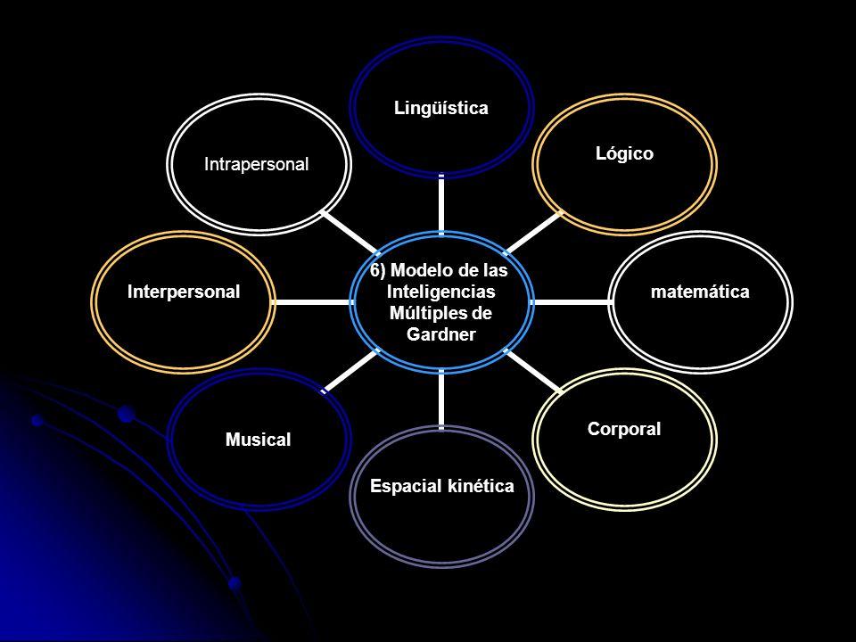 6) Modelo de las Inteligencias Múltiples de Gardner Lingüística LógicomatemáticaCorporal Espacial kinéticaMusical Interpersonal Intrapersonal