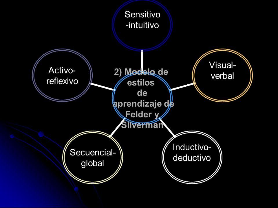 2) Modelo de estilos de aprendizaje de Felder y Silverman Sensitivo -intuitivo Visual- verbal Inductivo- deductivo Secuencial- global Activo- reflexiv