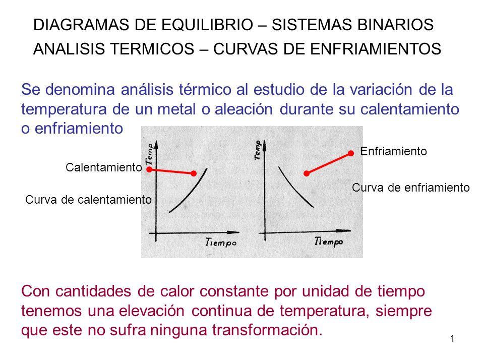 32 DIAGRAMAS DE EQUILIBRIO – SISTEMAS BINARIOS ANALISIS TERMICOS – CURVAS DE ENFRIAMIENTOS ALEACIONES BINARIAS DE COMPONENTES PARCIALMENTE SOLUBLES EN ESTADO SOLIDO Y COMPLETAMENTE MISCIBLES EN ESTADO LIQUIDO) Aleacion 4,punto E, composicion eutectica Cuando la aleacion tiene la composicion eutectica, el liquido desciende su temperatura hasta la eutectica, alli se produce una transformacion isotermica, se forman granos de solucion solida α y granos de solucion solida β, de composicion N y R respectivamente.