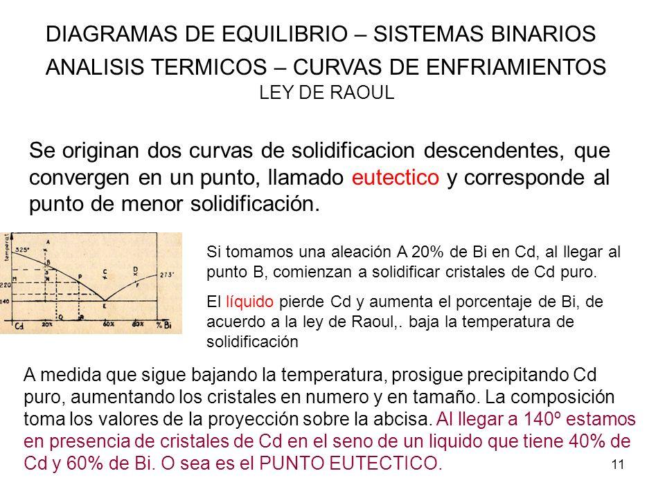 11 DIAGRAMAS DE EQUILIBRIO – SISTEMAS BINARIOS ANALISIS TERMICOS – CURVAS DE ENFRIAMIENTOS LEY DE RAOUL Se originan dos curvas de solidificacion desce