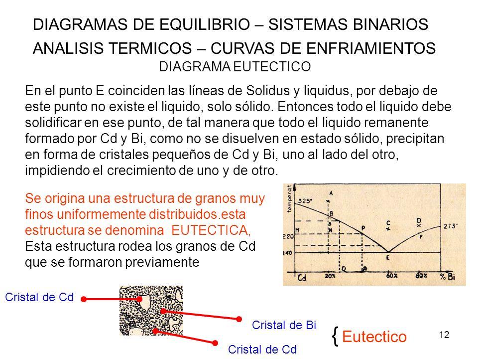 12 DIAGRAMAS DE EQUILIBRIO – SISTEMAS BINARIOS ANALISIS TERMICOS – CURVAS DE ENFRIAMIENTOS DIAGRAMA EUTECTICO En el punto E coinciden las líneas de So