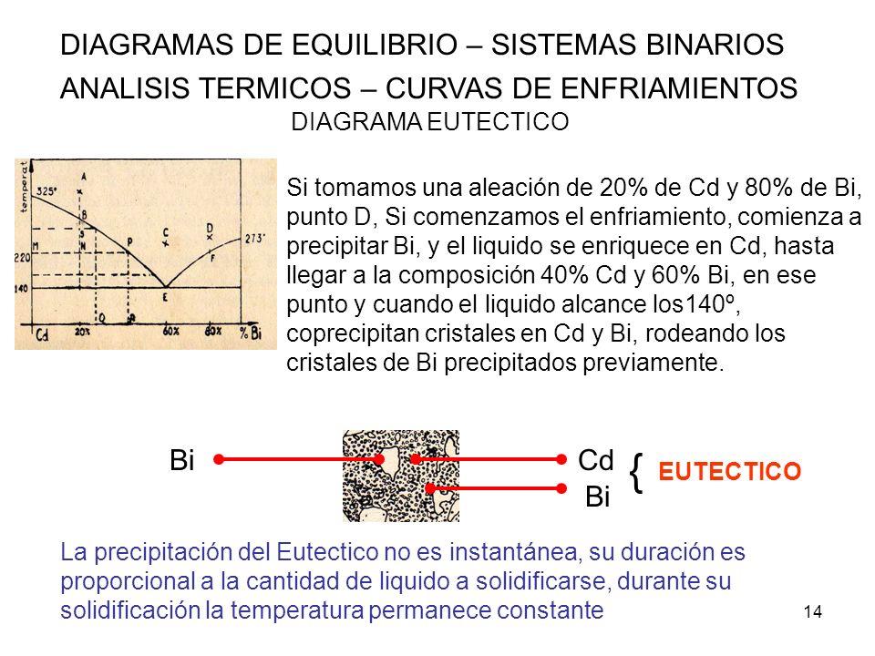 14 DIAGRAMAS DE EQUILIBRIO – SISTEMAS BINARIOS ANALISIS TERMICOS – CURVAS DE ENFRIAMIENTOS DIAGRAMA EUTECTICO Si tomamos una aleación de 20% de Cd y 8