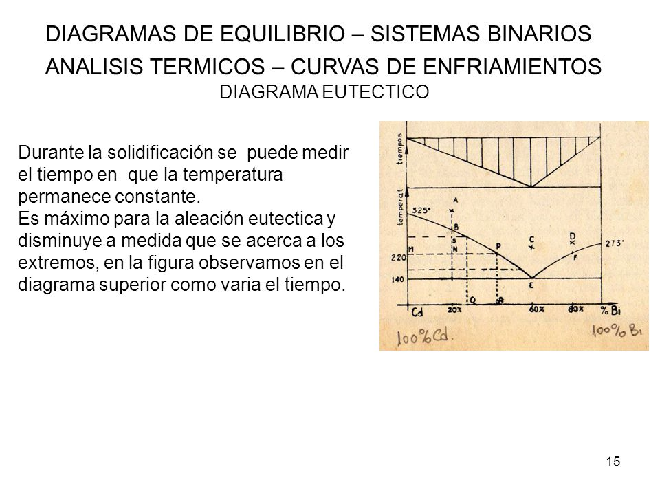 15 DIAGRAMAS DE EQUILIBRIO – SISTEMAS BINARIOS ANALISIS TERMICOS – CURVAS DE ENFRIAMIENTOS DIAGRAMA EUTECTICO Durante la solidificación se puede medir