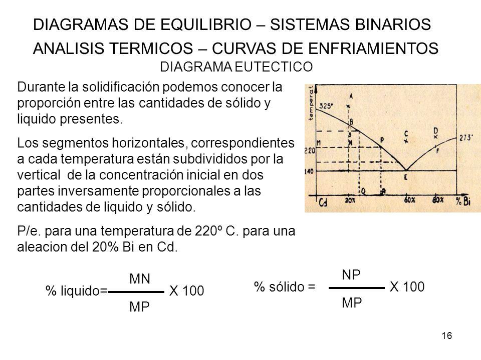 16 DIAGRAMAS DE EQUILIBRIO – SISTEMAS BINARIOS ANALISIS TERMICOS – CURVAS DE ENFRIAMIENTOS DIAGRAMA EUTECTICO Durante la solidificación podemos conoce