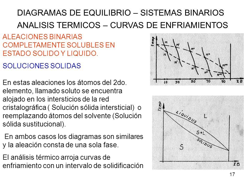 17 DIAGRAMAS DE EQUILIBRIO – SISTEMAS BINARIOS ANALISIS TERMICOS – CURVAS DE ENFRIAMIENTOS ALEACIONES BINARIAS COMPLETAMENTE SOLUBLES EN ESTADO SOLIDO