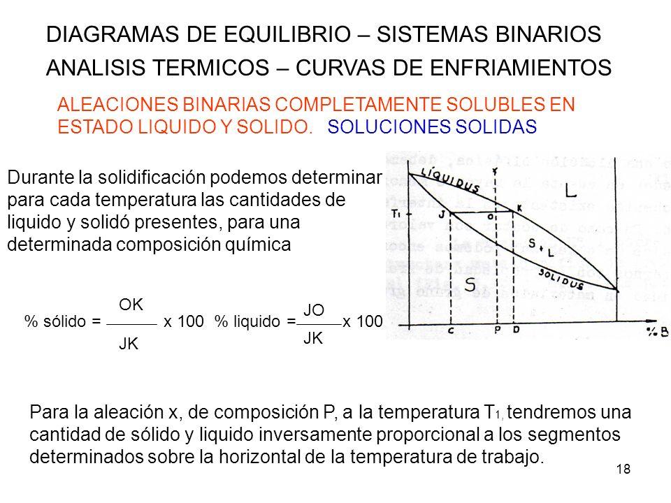 18 DIAGRAMAS DE EQUILIBRIO – SISTEMAS BINARIOS ANALISIS TERMICOS – CURVAS DE ENFRIAMIENTOS ALEACIONES BINARIAS COMPLETAMENTE SOLUBLES EN ESTADO LIQUID