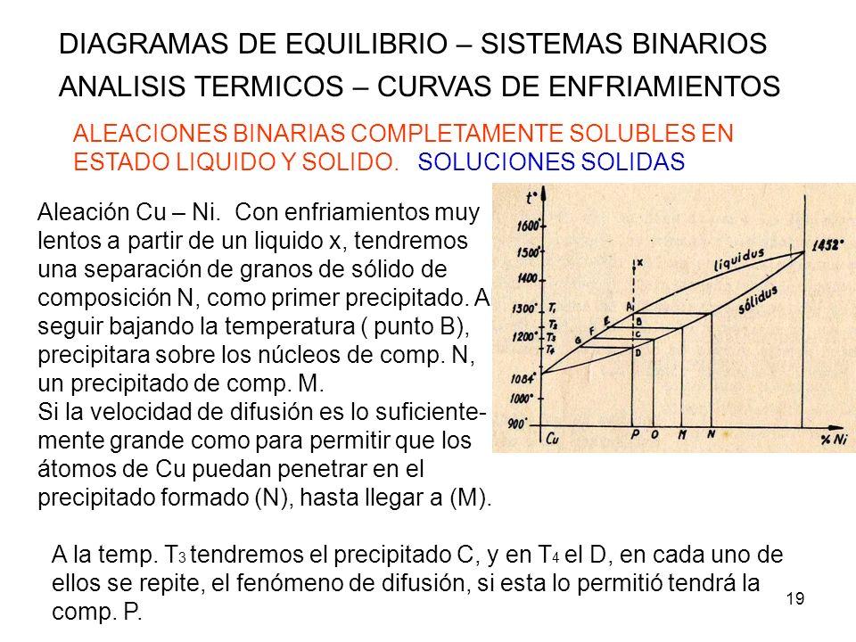 19 DIAGRAMAS DE EQUILIBRIO – SISTEMAS BINARIOS ANALISIS TERMICOS – CURVAS DE ENFRIAMIENTOS ALEACIONES BINARIAS COMPLETAMENTE SOLUBLES EN ESTADO LIQUID