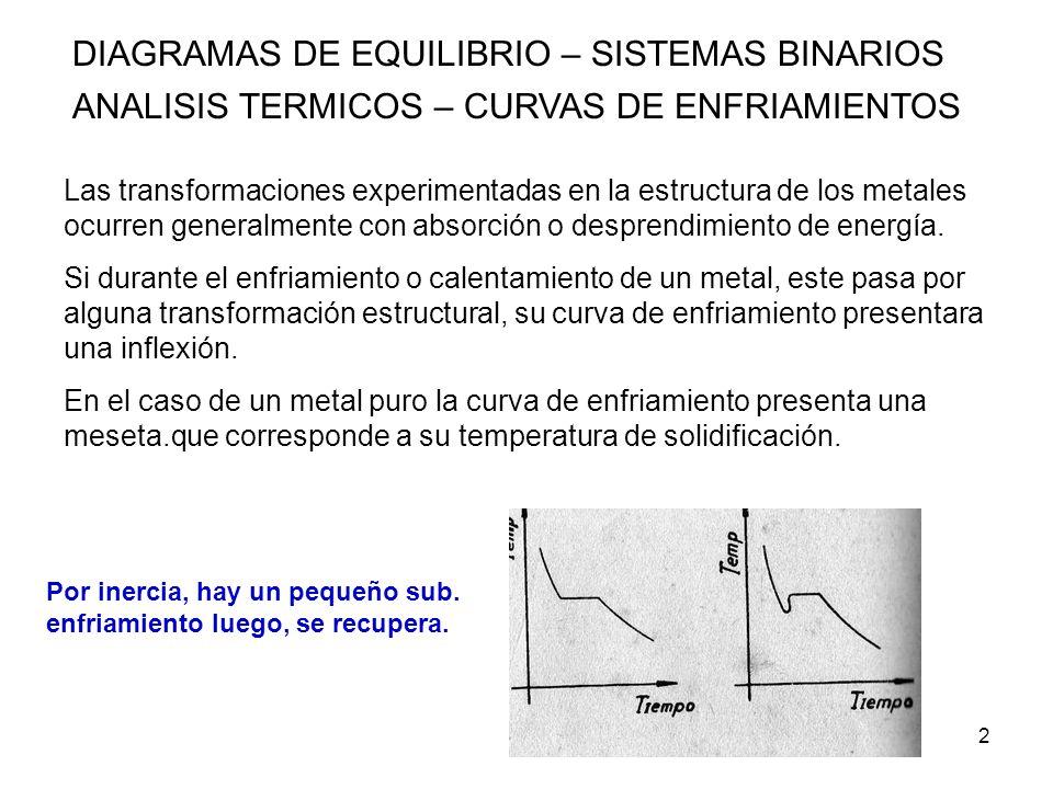 3 DIAGRAMAS DE EQUILIBRIO – SISTEMAS BINARIOS ANALISIS TERMICOS – CURVAS DE ENFRIAMIENTOS Las aleaciones presentan un intervalo de solidificacion.