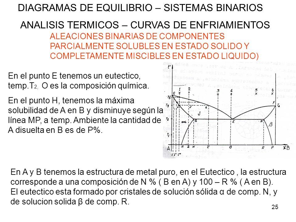 25 DIAGRAMAS DE EQUILIBRIO – SISTEMAS BINARIOS ANALISIS TERMICOS – CURVAS DE ENFRIAMIENTOS ALEACIONES BINARIAS DE COMPONENTES PARCIALMENTE SOLUBLES EN