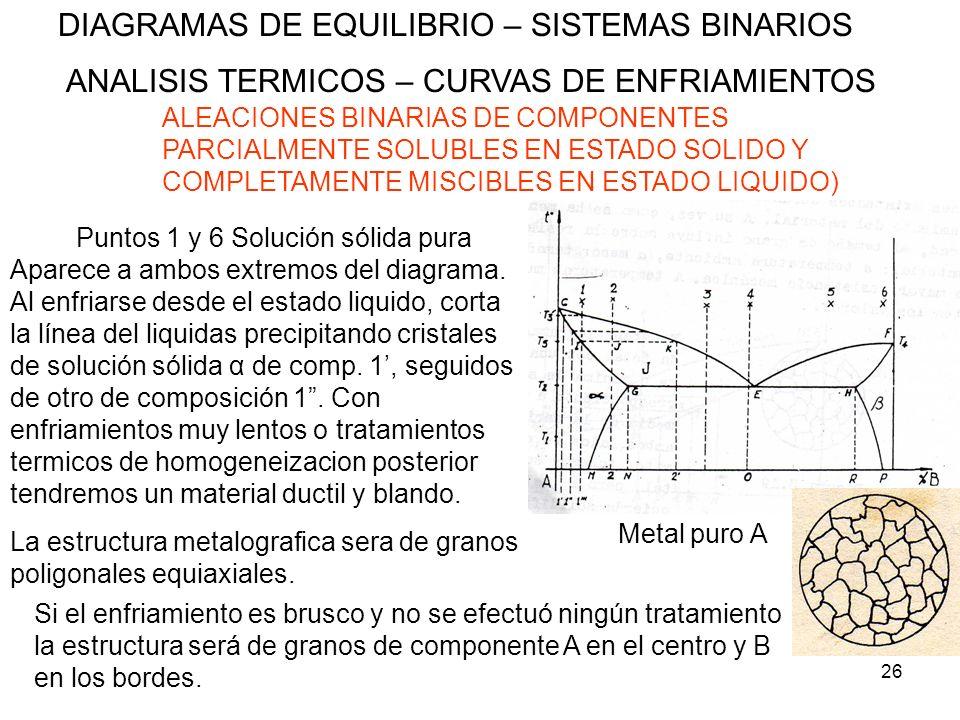 26 DIAGRAMAS DE EQUILIBRIO – SISTEMAS BINARIOS ANALISIS TERMICOS – CURVAS DE ENFRIAMIENTOS ALEACIONES BINARIAS DE COMPONENTES PARCIALMENTE SOLUBLES EN