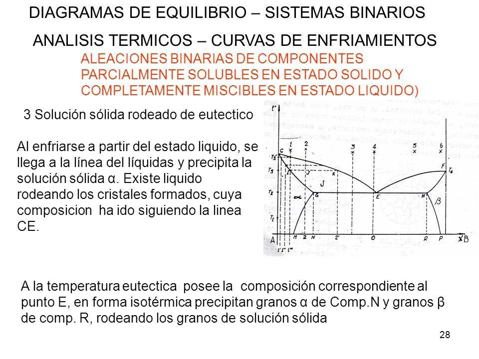 28 DIAGRAMAS DE EQUILIBRIO – SISTEMAS BINARIOS ANALISIS TERMICOS – CURVAS DE ENFRIAMIENTOS ALEACIONES BINARIAS DE COMPONENTES PARCIALMENTE SOLUBLES EN