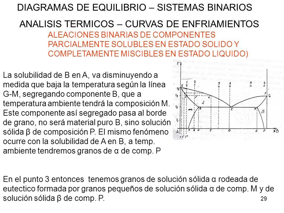 29 DIAGRAMAS DE EQUILIBRIO – SISTEMAS BINARIOS ANALISIS TERMICOS – CURVAS DE ENFRIAMIENTOS ALEACIONES BINARIAS DE COMPONENTES PARCIALMENTE SOLUBLES EN