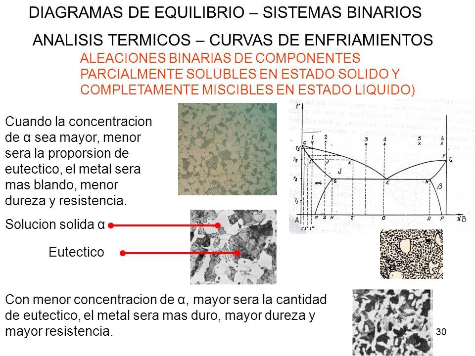 30 DIAGRAMAS DE EQUILIBRIO – SISTEMAS BINARIOS ANALISIS TERMICOS – CURVAS DE ENFRIAMIENTOS ALEACIONES BINARIAS DE COMPONENTES PARCIALMENTE SOLUBLES EN
