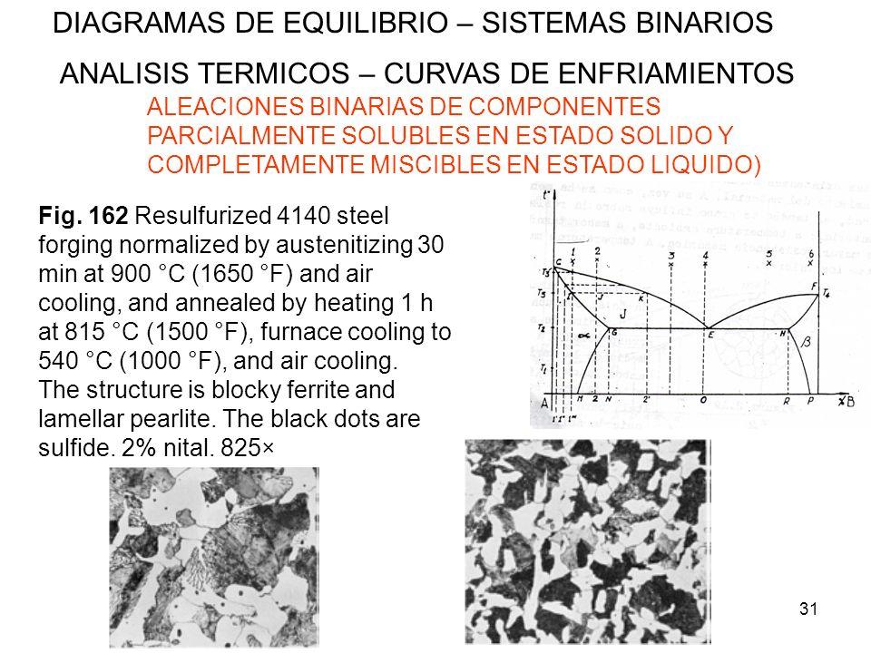 31 DIAGRAMAS DE EQUILIBRIO – SISTEMAS BINARIOS ANALISIS TERMICOS – CURVAS DE ENFRIAMIENTOS ALEACIONES BINARIAS DE COMPONENTES PARCIALMENTE SOLUBLES EN