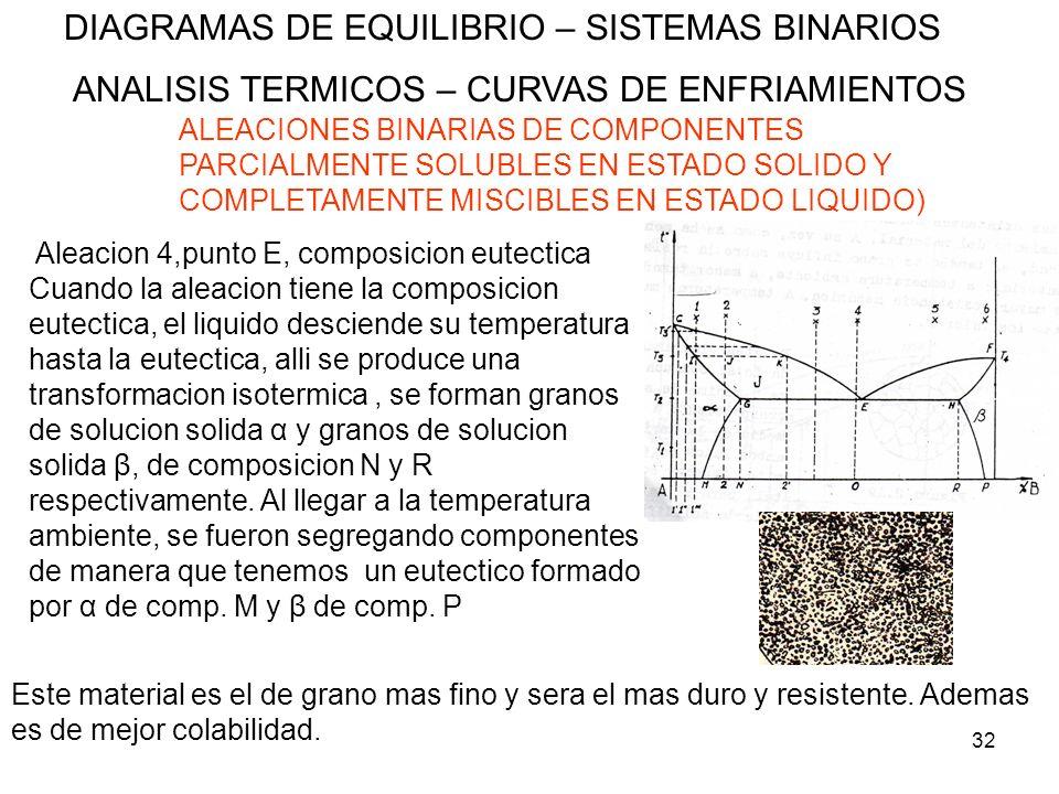 32 DIAGRAMAS DE EQUILIBRIO – SISTEMAS BINARIOS ANALISIS TERMICOS – CURVAS DE ENFRIAMIENTOS ALEACIONES BINARIAS DE COMPONENTES PARCIALMENTE SOLUBLES EN