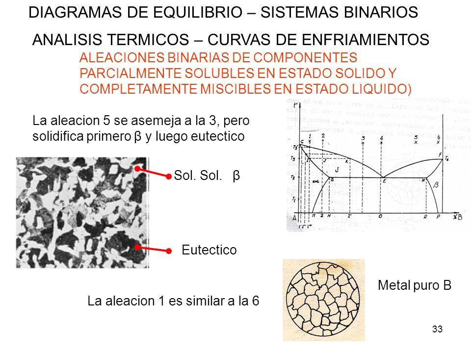 33 DIAGRAMAS DE EQUILIBRIO – SISTEMAS BINARIOS ANALISIS TERMICOS – CURVAS DE ENFRIAMIENTOS ALEACIONES BINARIAS DE COMPONENTES PARCIALMENTE SOLUBLES EN