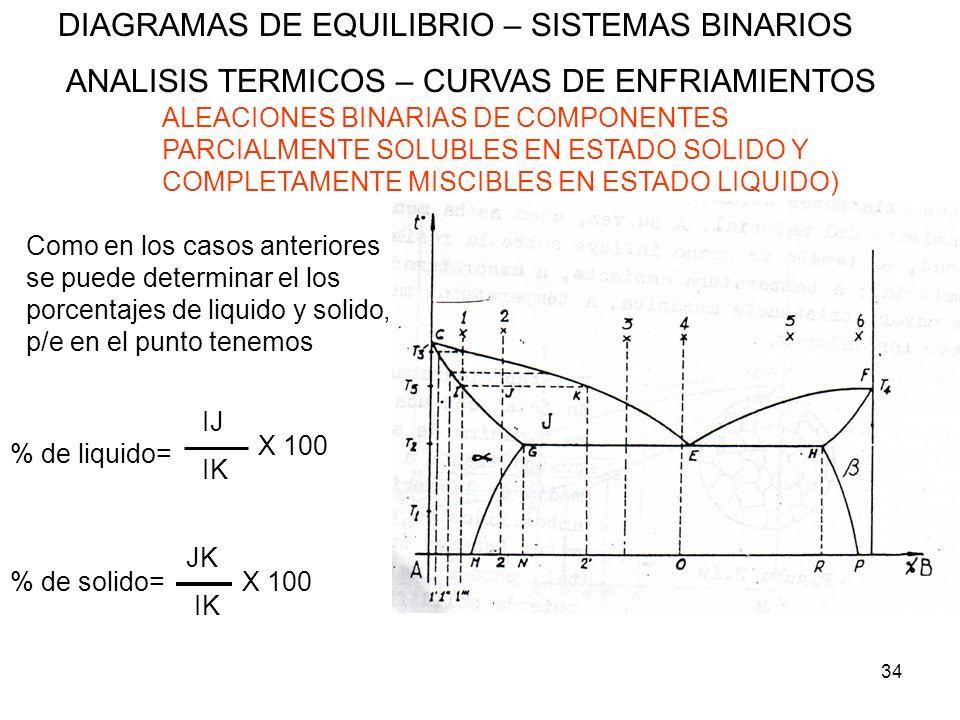 34 DIAGRAMAS DE EQUILIBRIO – SISTEMAS BINARIOS ANALISIS TERMICOS – CURVAS DE ENFRIAMIENTOS ALEACIONES BINARIAS DE COMPONENTES PARCIALMENTE SOLUBLES EN