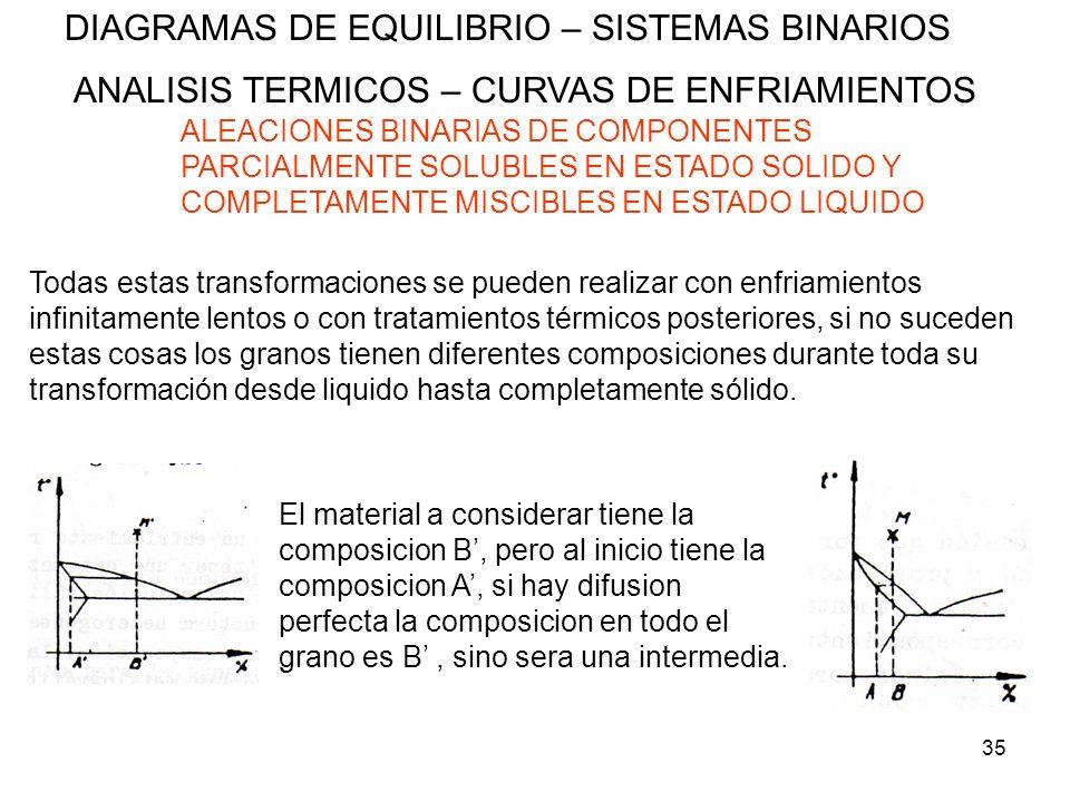 35 DIAGRAMAS DE EQUILIBRIO – SISTEMAS BINARIOS ANALISIS TERMICOS – CURVAS DE ENFRIAMIENTOS ALEACIONES BINARIAS DE COMPONENTES PARCIALMENTE SOLUBLES EN