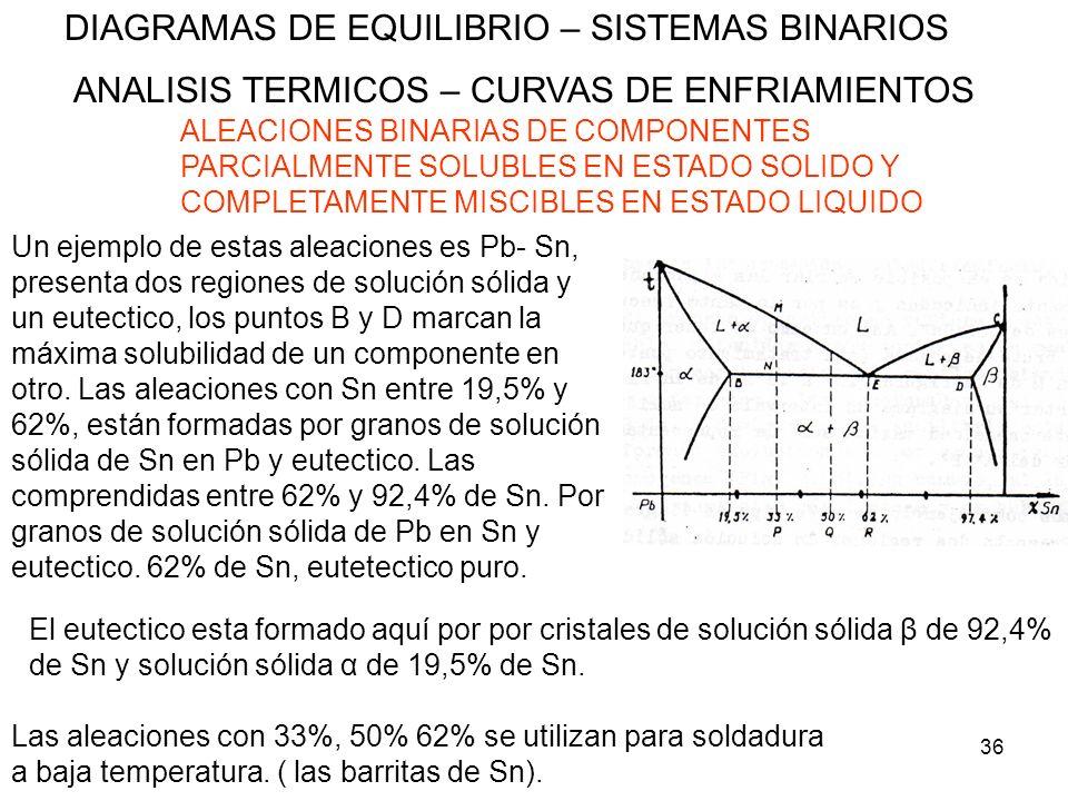36 DIAGRAMAS DE EQUILIBRIO – SISTEMAS BINARIOS ANALISIS TERMICOS – CURVAS DE ENFRIAMIENTOS ALEACIONES BINARIAS DE COMPONENTES PARCIALMENTE SOLUBLES EN