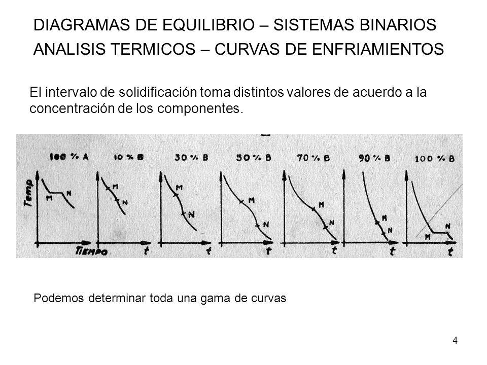 5 DIAGRAMAS DE EQUILIBRIO – SISTEMAS BINARIOS ANALISIS TERMICOS – CURVAS DE ENFRIAMIENTOS Si representamos todas esas curvas en un solo diagrama y unimos todos los principios y fin de solidificación, tendremos un diagrama, en donde la curva superior se denominara liquidus, por arriba de la cual todo el material esta en estado liquido, y la curva inferior se denominara solidus por debajo de ella todo el material esta en estado solido.