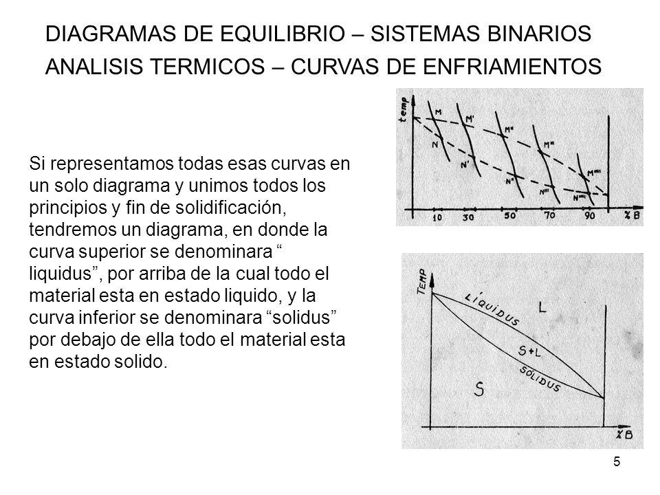 26 DIAGRAMAS DE EQUILIBRIO – SISTEMAS BINARIOS ANALISIS TERMICOS – CURVAS DE ENFRIAMIENTOS ALEACIONES BINARIAS DE COMPONENTES PARCIALMENTE SOLUBLES EN ESTADO SOLIDO Y COMPLETAMENTE MISCIBLES EN ESTADO LIQUIDO) Puntos 1 y 6 Solución sólida pura Aparece a ambos extremos del diagrama.