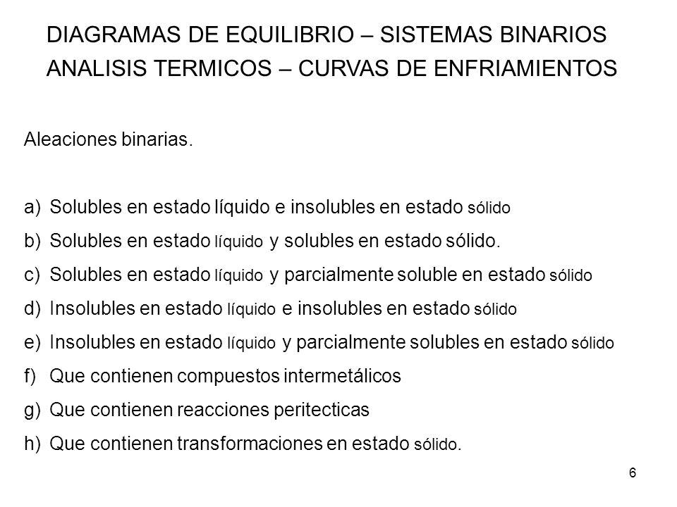 27 DIAGRAMAS DE EQUILIBRIO – SISTEMAS BINARIOS ANALISIS TERMICOS – CURVAS DE ENFRIAMIENTOS ALEACIONES BINARIAS DE COMPONENTES PARCIALMENTE SOLUBLES EN ESTADO SOLIDO Y COMPLETAMENTE MISCIBLES EN ESTADO LIQUIDO) Para la aleación 2 el mecanismo es similar: produce solución sólida α.
