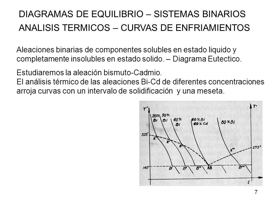 8 DIAGRAMAS DE EQUILIBRIO – SISTEMAS BINARIOS ANALISIS TERMICOS – CURVAS DE ENFRIAMIENTOS DIAGRAMA EUTECTICO BISMUTO-CADMIO Comenzamos el análisis con 100% Cd, el diagrama será una meseta, a medida que aumentamos el porcentaje de Bi, disminuye la temperatura de la muestra, cuando la aleación tenga un 60% de Bi y 40% de Cd, y la temperatura sea de 140º, ahí se detiene la temperatura, hasta que se produce toda la transformación.