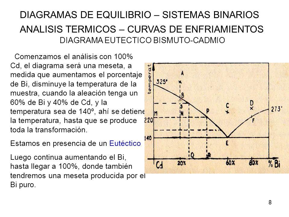 29 DIAGRAMAS DE EQUILIBRIO – SISTEMAS BINARIOS ANALISIS TERMICOS – CURVAS DE ENFRIAMIENTOS ALEACIONES BINARIAS DE COMPONENTES PARCIALMENTE SOLUBLES EN ESTADO SOLIDO Y COMPLETAMENTE MISCIBLES EN ESTADO LIQUIDO) La solubilidad de B en A, va disminuyendo a medida que baja la temperatura según la línea G-M, segregando componente B, que a temperatura ambiente tendrá la composición M.