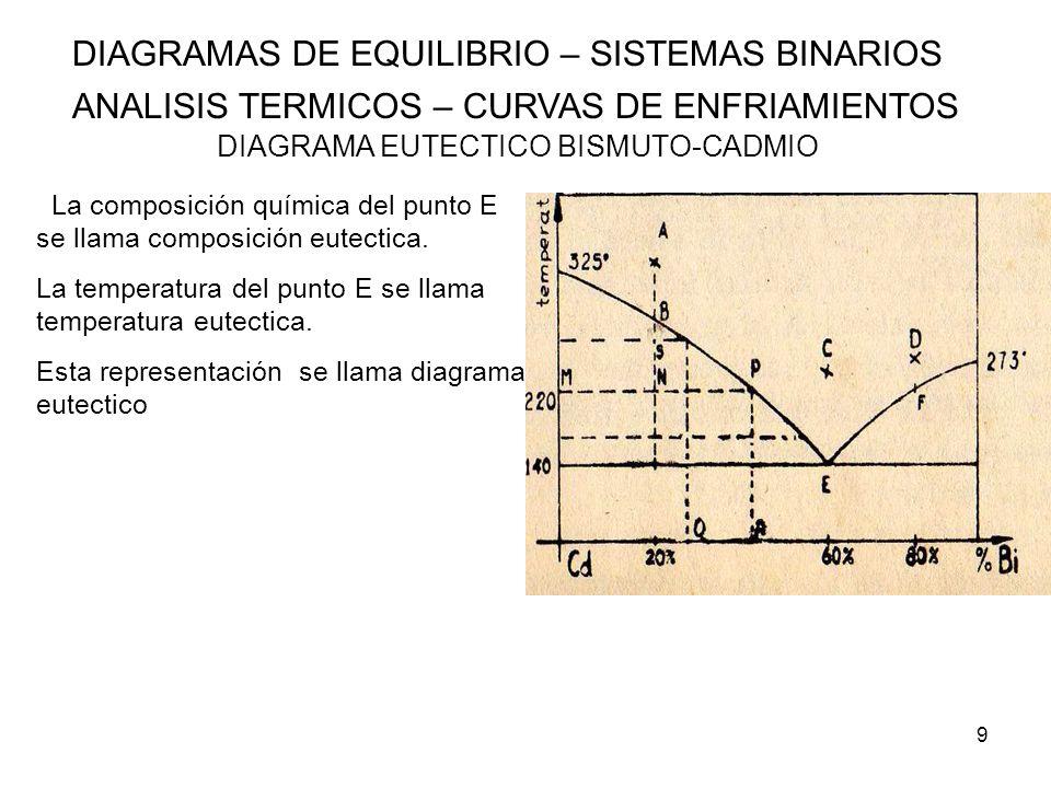 9 DIAGRAMAS DE EQUILIBRIO – SISTEMAS BINARIOS ANALISIS TERMICOS – CURVAS DE ENFRIAMIENTOS DIAGRAMA EUTECTICO BISMUTO-CADMIO La composición química del