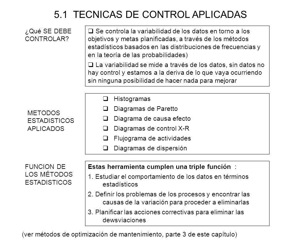 5.1 TECNICAS DE CONTROL APLICADAS Se controla la variabilidad de los datos en torno a los objetivos y metas planificadas, a través de los métodos esta