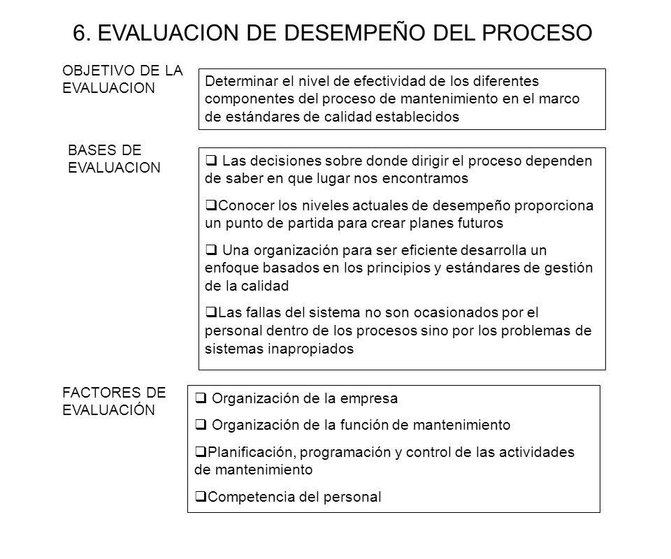 6. EVALUACION DE DESEMPEÑO DEL PROCESO BASES DE EVALUACION Las decisiones sobre donde dirigir el proceso dependen de saber en que lugar nos encontramo
