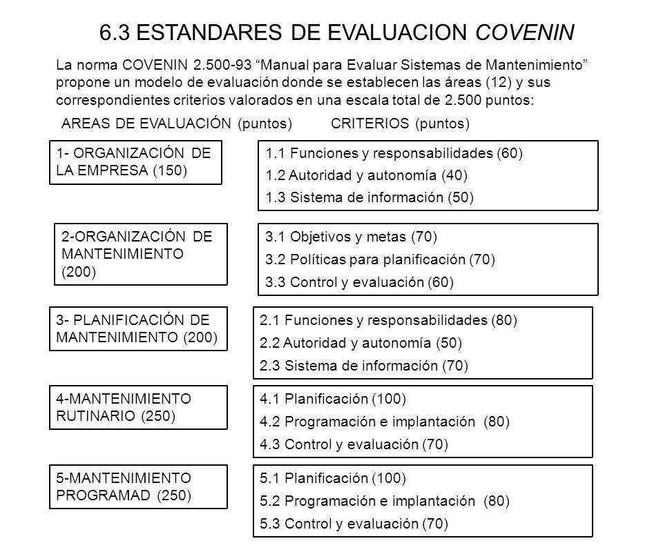 6.3 ESTANDARES DE EVALUACION COVENIN La norma COVENIN 2.500-93 Manual para Evaluar Sistemas de Mantenimiento propone un modelo de evaluación donde se