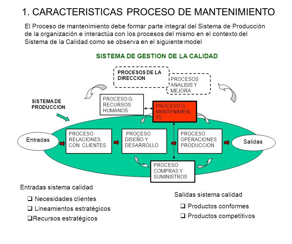 ALCANCE PROCESO Este proceso abarca el mantenimiento de funcionalidad de la infraestructura necesaria para asegurar la efectividad operativa: Maquinaria, equipos, vehículos, instrumentos de medición y herramientas Planta de producción en su conjunto: Instalaciones, iluminación, seguridad industrial, ambiente, servicios Cuando el cliente externo lo requiere, este proceso incluye los requerimientos del mismo para el mantenimiento de los productos comprados CLIENTES DEL PROCESO El proceso (siguiente) que establece los requerimientos y evalúa resultados (proceso producción, proceso de relación con clientes 1.1 CARACTERISTICAS PROCESO DE MANTENIMIENTO OBJETIVOS PROCESO Lograr la efectividad de los recursos de infraestructura de acuerdo a los requerimientos de los procesos operativos en función de a las metas de confiabilidad y disponibilidad establecidas Proceso de compras: materiales, herramientas, repuestos Proceso de gestión de recursos humanos: personal Proceso de D&D: métodos de trabajo, especificaciones técnicas INTERACCI ONES PROCESO INDICADORES DESEMPEÑO DEL PROCESO Resultados medibles de las variables que se desean controlar: Paradas imprevistas, disponibilidad tiempo de reparación, tiempo de espera Accidentes por fallas de confiabilidad Costos