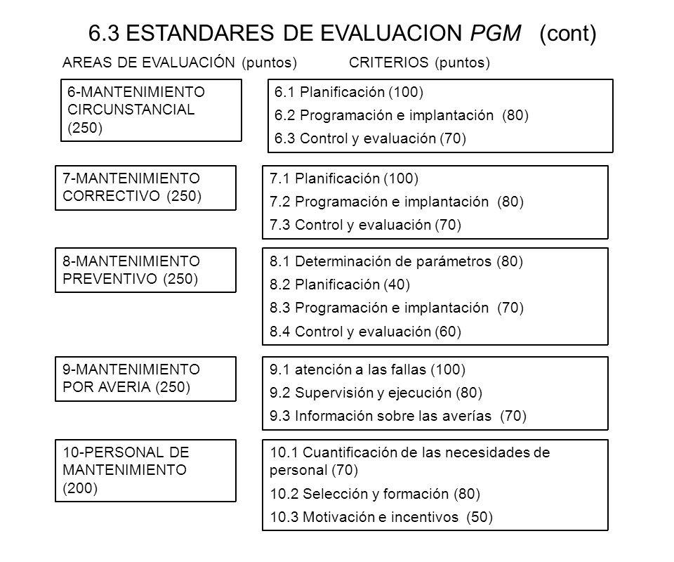 6.3 ESTANDARES DE EVALUACION PGM (cont) 6-MANTENIMIENTO CIRCUNSTANCIAL (250) 6.1 Planificación (100) 6.2 Programación e implantación (80) 6.3 Control
