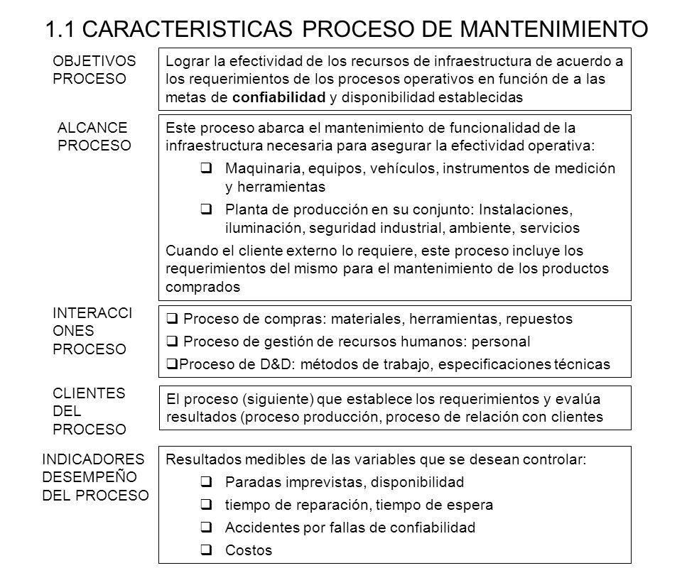 ALCANCE PROCESO Este proceso abarca el mantenimiento de funcionalidad de la infraestructura necesaria para asegurar la efectividad operativa: Maquinar