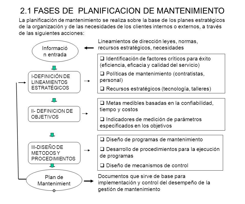 2.1 FASES DE PLANIFICACION DE MANTENIMIENTO Informació n entrada III-DISEÑO DE METODOS Y PROCEDIMIENTOS Plan de Mantenimient o Documentos que sirve de