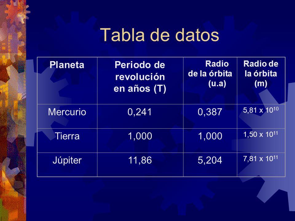 Tabla de datos PlanetaPeriodo de revolución en años (T) Radio de la órbita (u.a) Radio de la órbita (m) Mercurio0,2410,387 5,81 x 10 10 Tierra1,000 1,